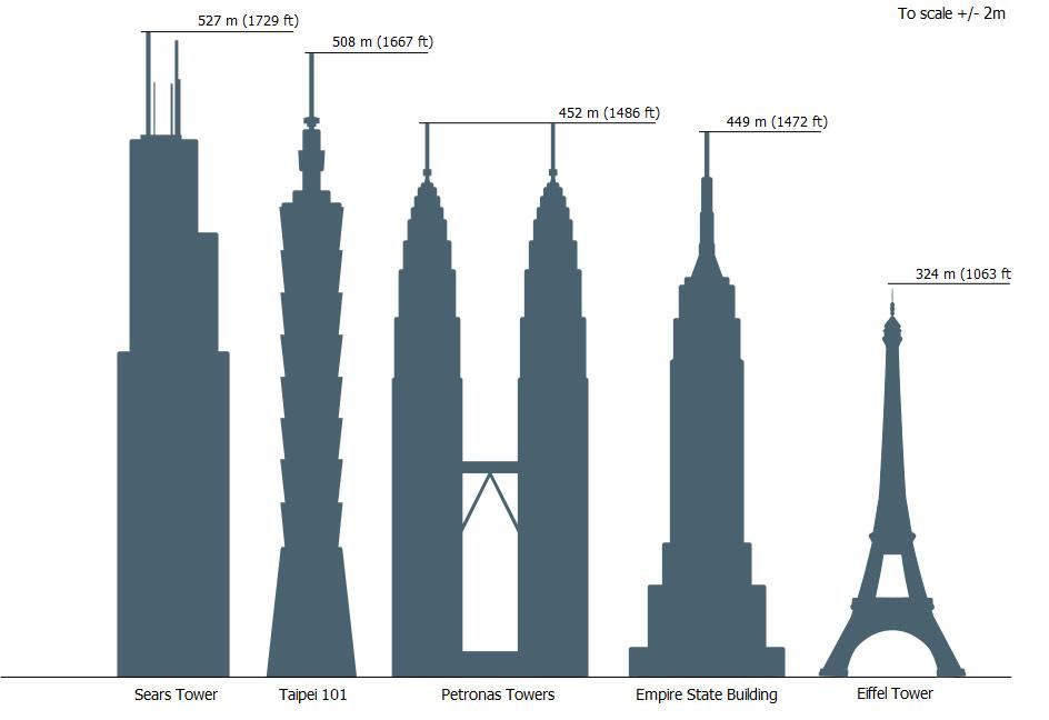 rascacielos comparativa